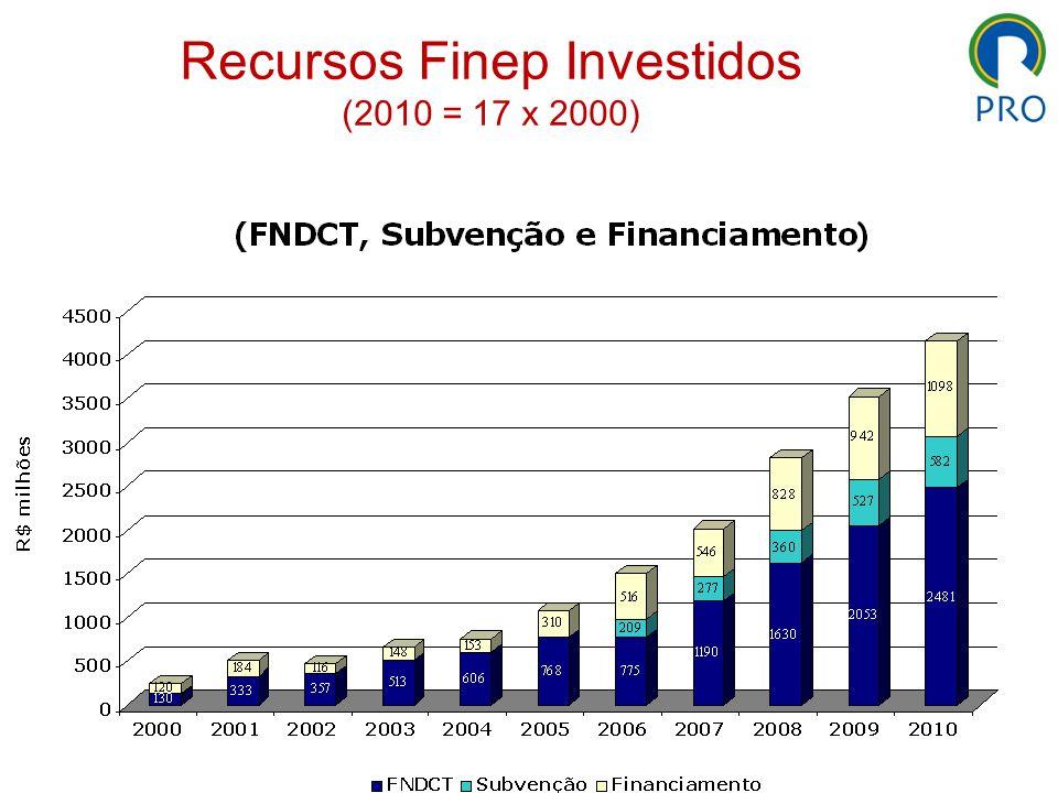 Recursos Finep Investidos