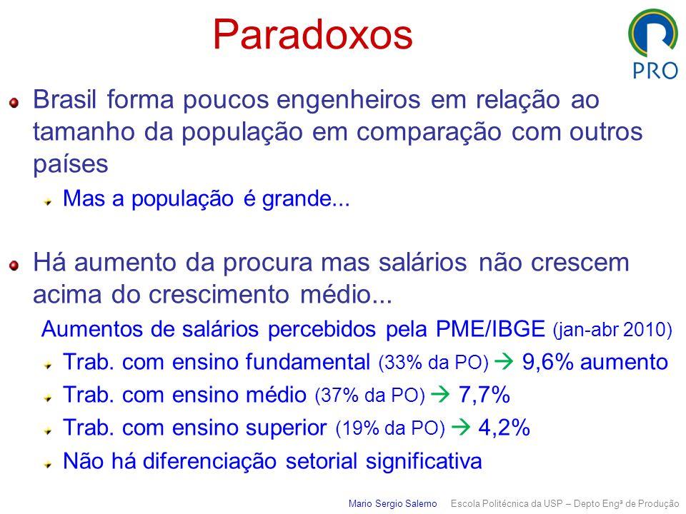 Paradoxos Brasil forma poucos engenheiros em relação ao tamanho da população em comparação com outros países.