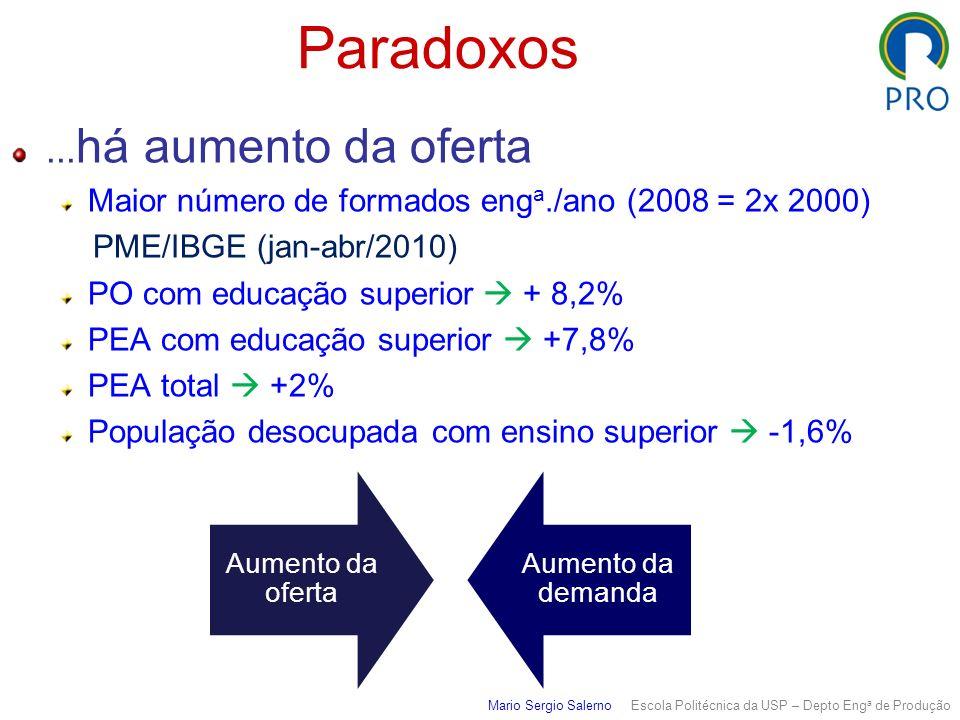 Paradoxos ...há aumento da oferta