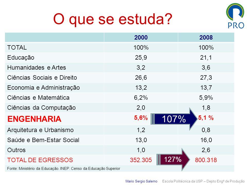 O que se estuda 107% ENGENHARIA 127% 2000 2008 TOTAL 100% Educação