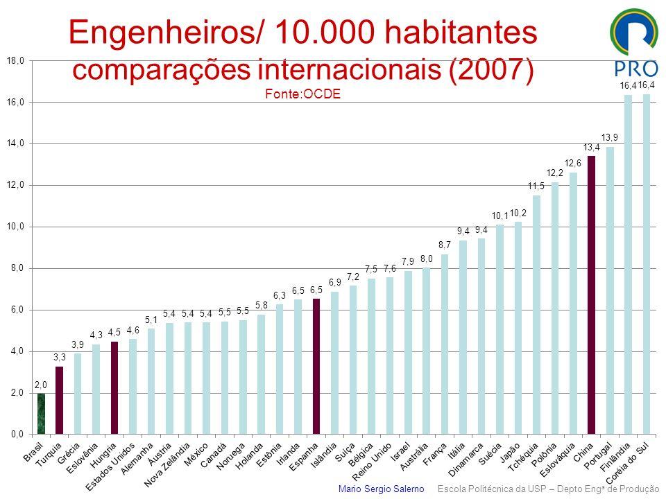 Engenheiros/ 10.000 habitantes comparações internacionais (2007) Fonte:OCDE