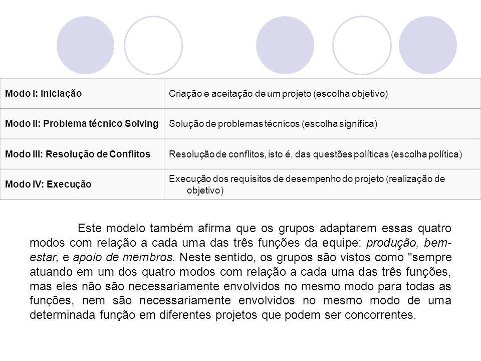 Modo I: Iniciação Criação e aceitação de um projeto (escolha objetivo) Modo II: Problema técnico Solving.