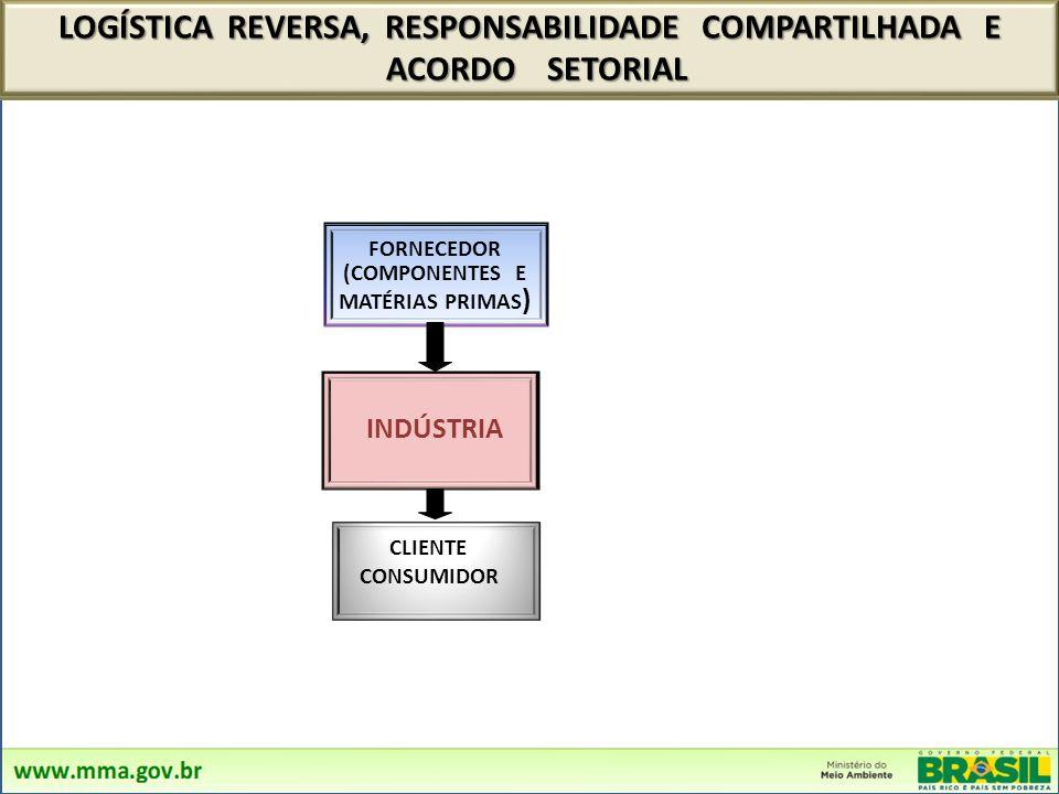 LOGÍSTICA REVERSA, RESPONSABILIDADE COMPARTILHADA E ACORDO SETORIAL