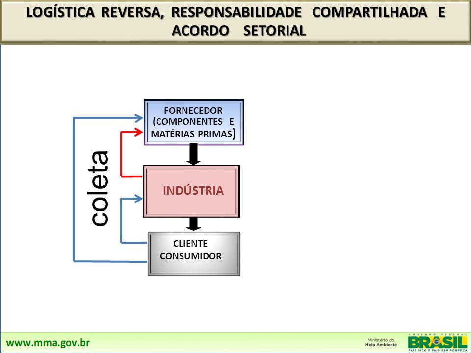 coleta LOGÍSTICA REVERSA, RESPONSABILIDADE COMPARTILHADA E