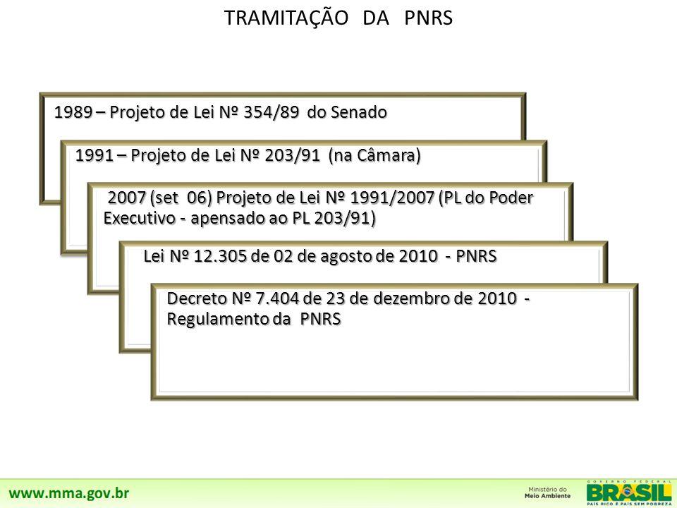 TRAMITAÇÃO DA PNRS 1989 – Projeto de Lei Nº 354/89 do Senado