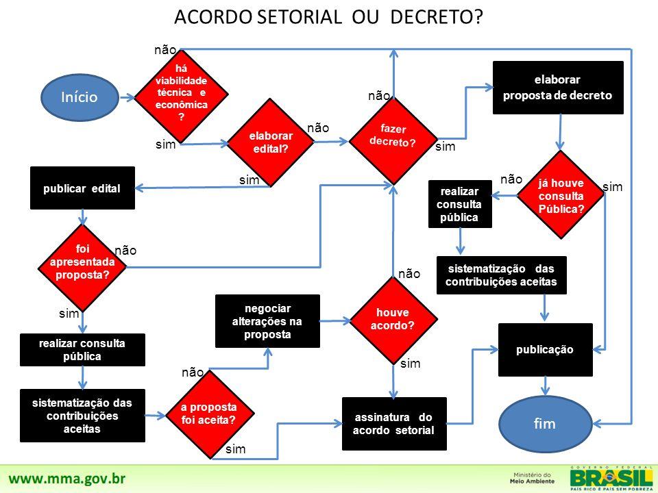 ACORDO SETORIAL OU DECRETO