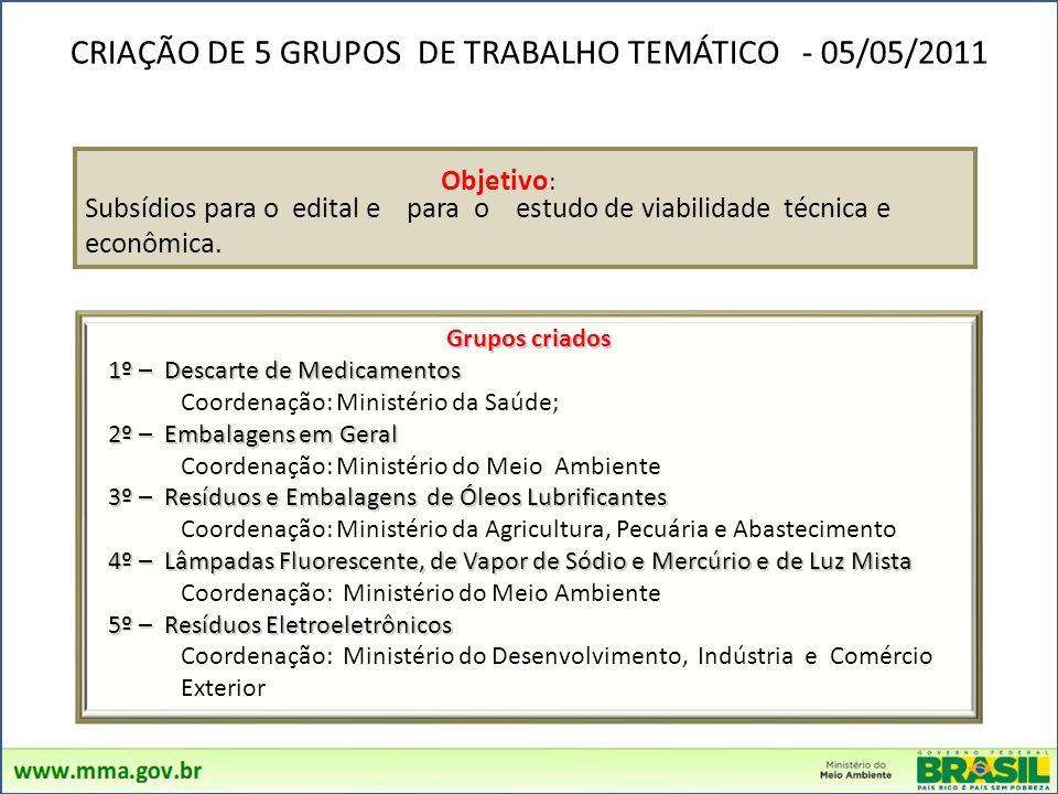 CRIAÇÃO DE 5 GRUPOS DE TRABALHO TEMÁTICO - 05/05/2011