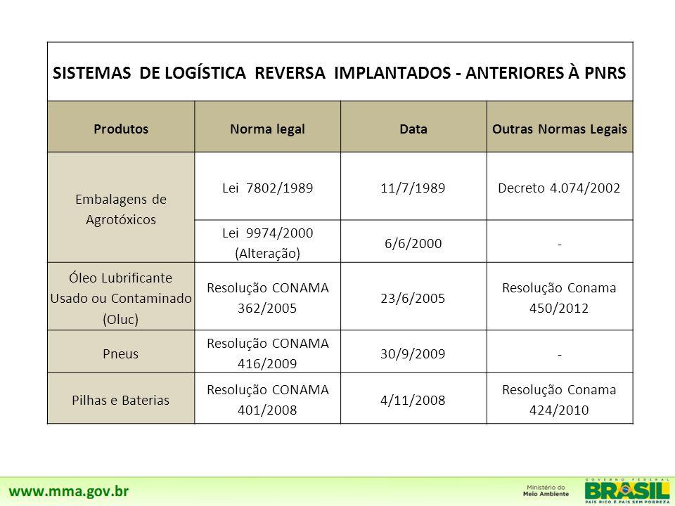 SISTEMAS DE LOGÍSTICA REVERSA IMPLANTADOS - ANTERIORES À PNRS