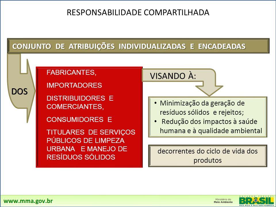 VISANDO À: DOS RESPONSABILIDADE COMPARTILHADA