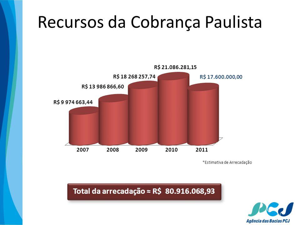 Total da arrecadação ≈ R$ 80.916.068,93
