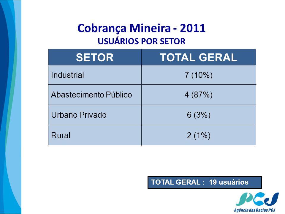 Cobrança Mineira - 2011 USUÁRIOS POR SETOR
