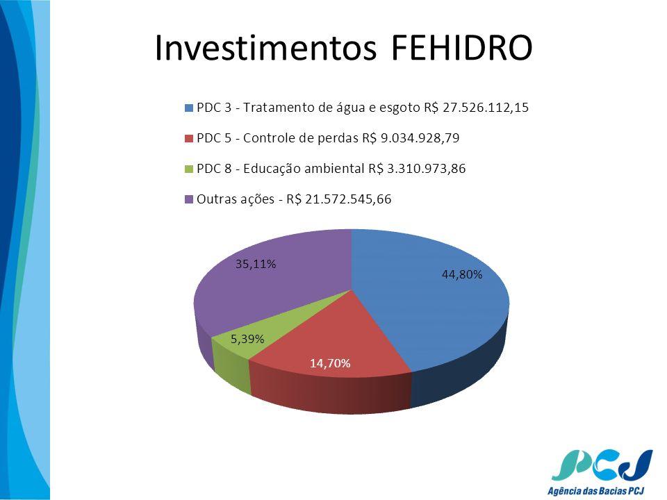 Investimentos FEHIDRO