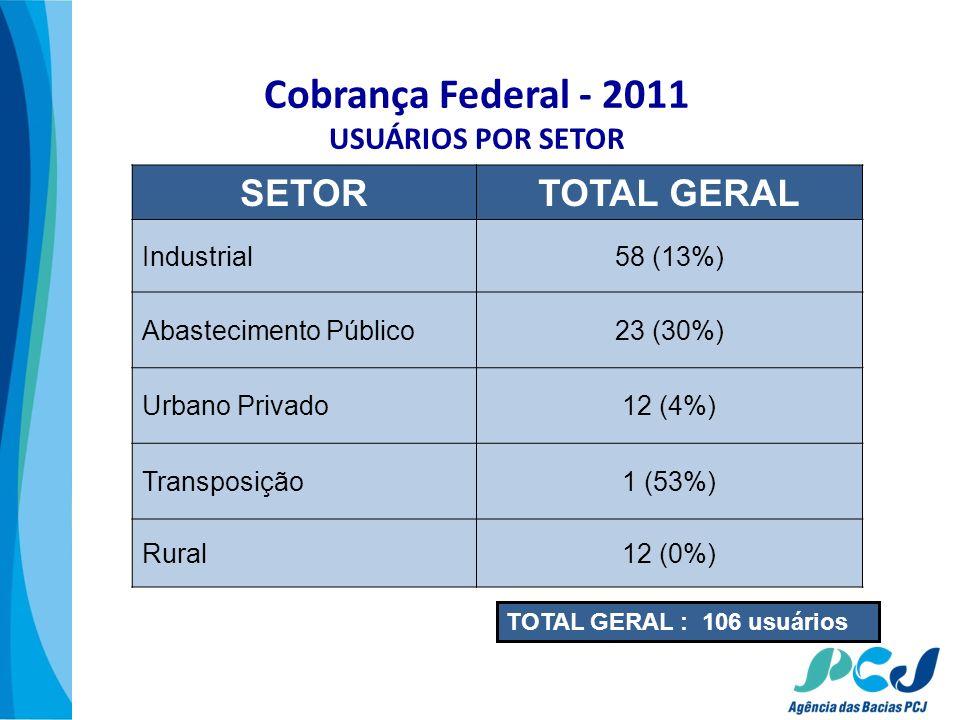 Cobrança Federal - 2011 USUÁRIOS POR SETOR