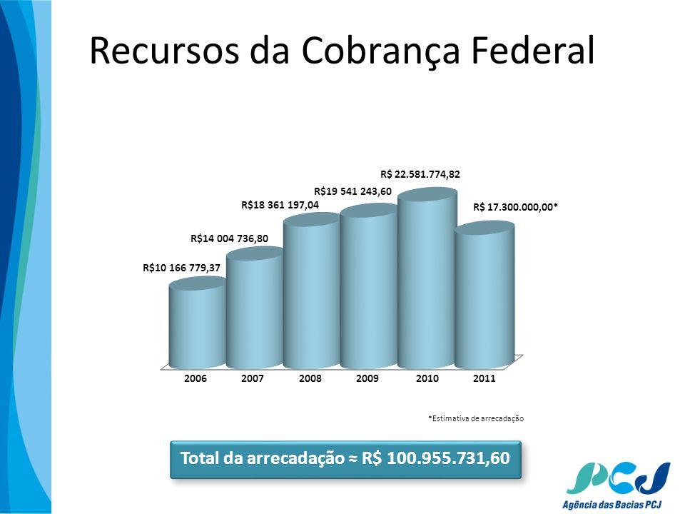 Total da arrecadação ≈ R$ 100.955.731,60
