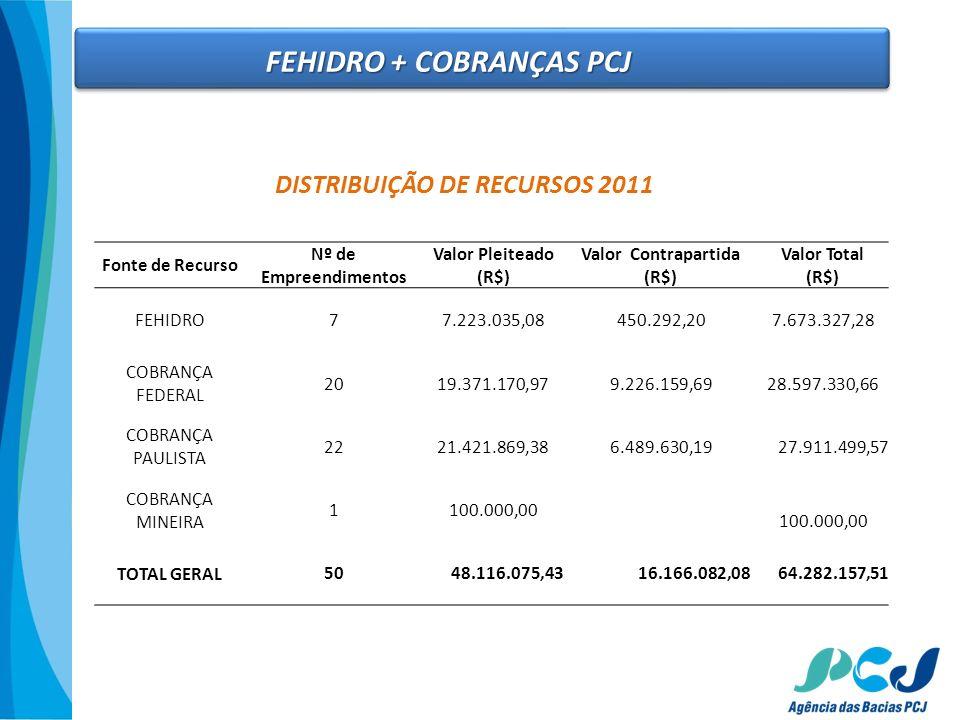 FEHIDRO + COBRANÇAS PCJ