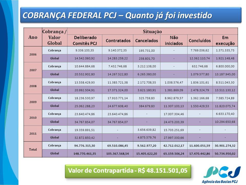 COBRANÇA FEDERAL PCJ – Quanto já foi investido