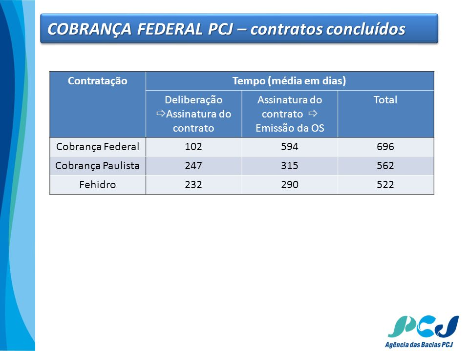 COBRANÇA FEDERAL PCJ – contratos concluídos
