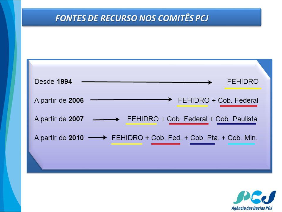 FONTES DE RECURSO NOS COMITÊS PCJ