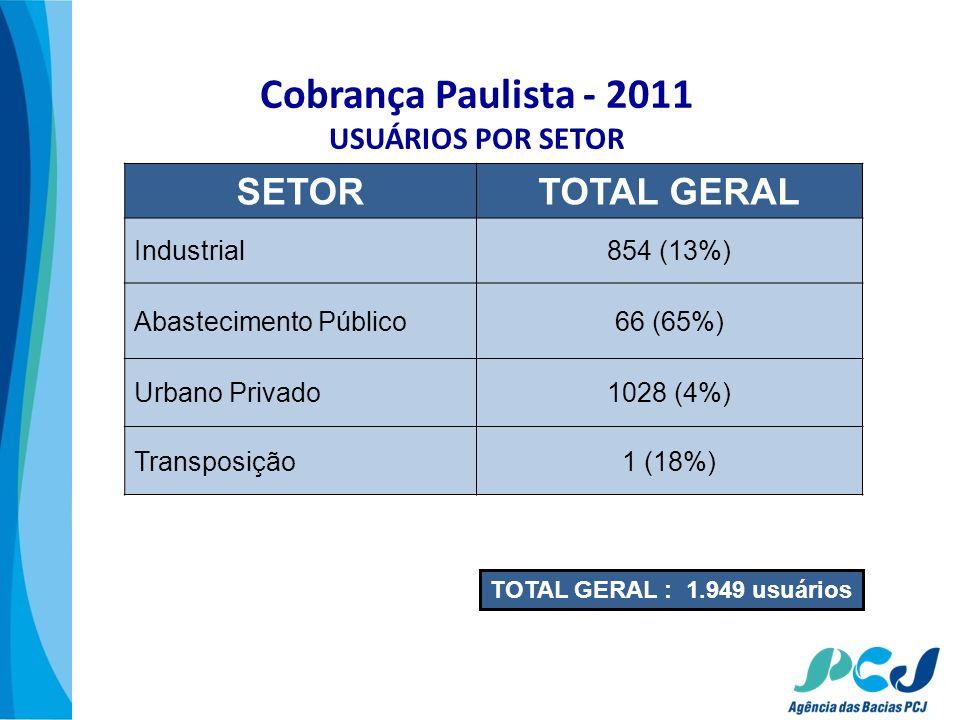 Cobrança Paulista - 2011 USUÁRIOS POR SETOR