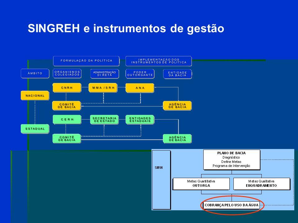 SINGREH e instrumentos de gestão