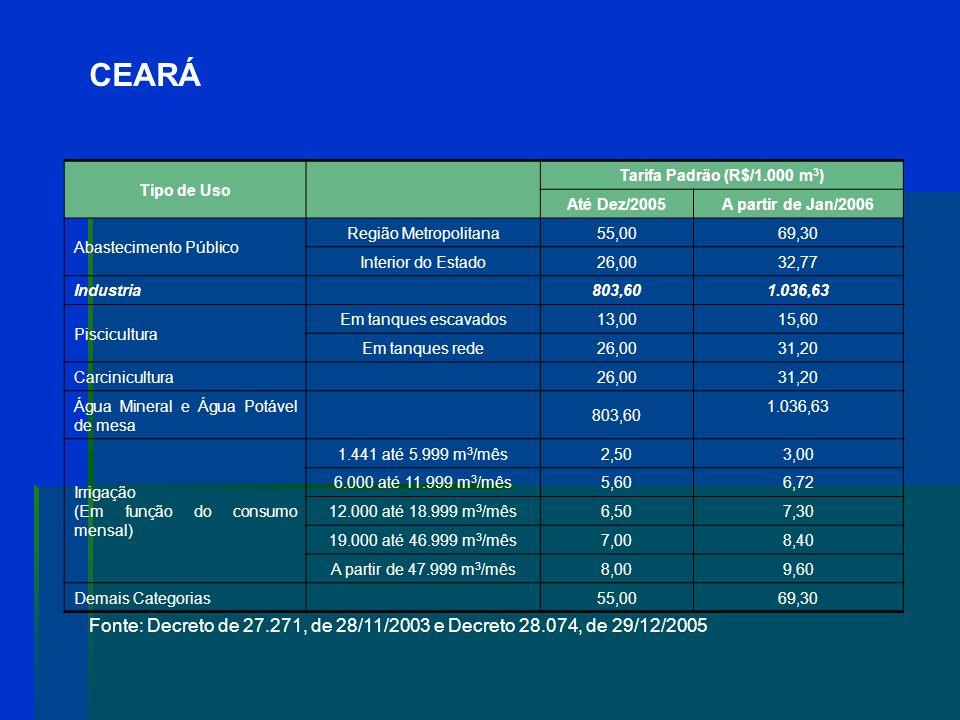 CEARÁ Tipo de Uso. Tarifa Padrão (R$/1.000 m3) Até Dez/2005. A partir de Jan/2006. Abastecimento Público.