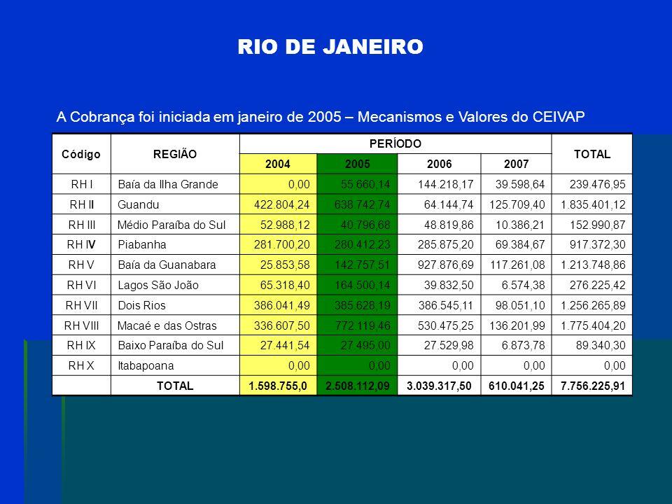 RIO DE JANEIRO A Cobrança foi iniciada em janeiro de 2005 – Mecanismos e Valores do CEIVAP. Código.