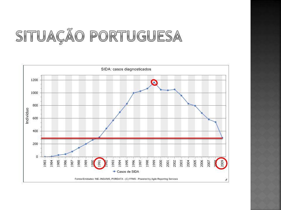 Situação portuguesa