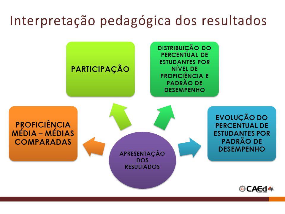 Interpretação pedagógica dos resultados