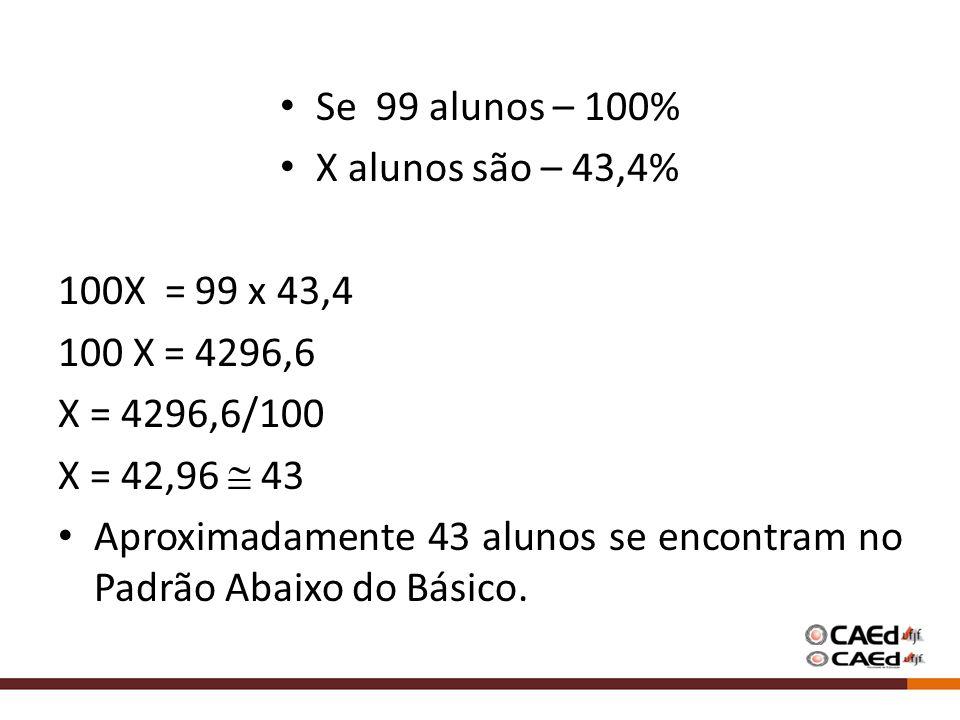 Se 99 alunos – 100% X alunos são – 43,4% 100X = 99 x 43,4. 100 X = 4296,6. X = 4296,6/100. X = 42,96  43.