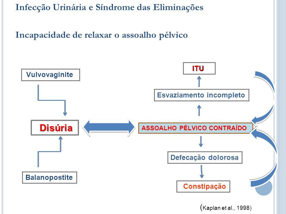 Infecção Urinária e Síndrome das Eliminações Incapacidade de relaxar o assoalho pélvico