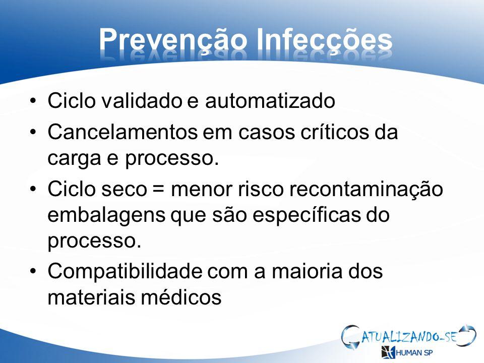 Prevenção Infecções Ciclo validado e automatizado