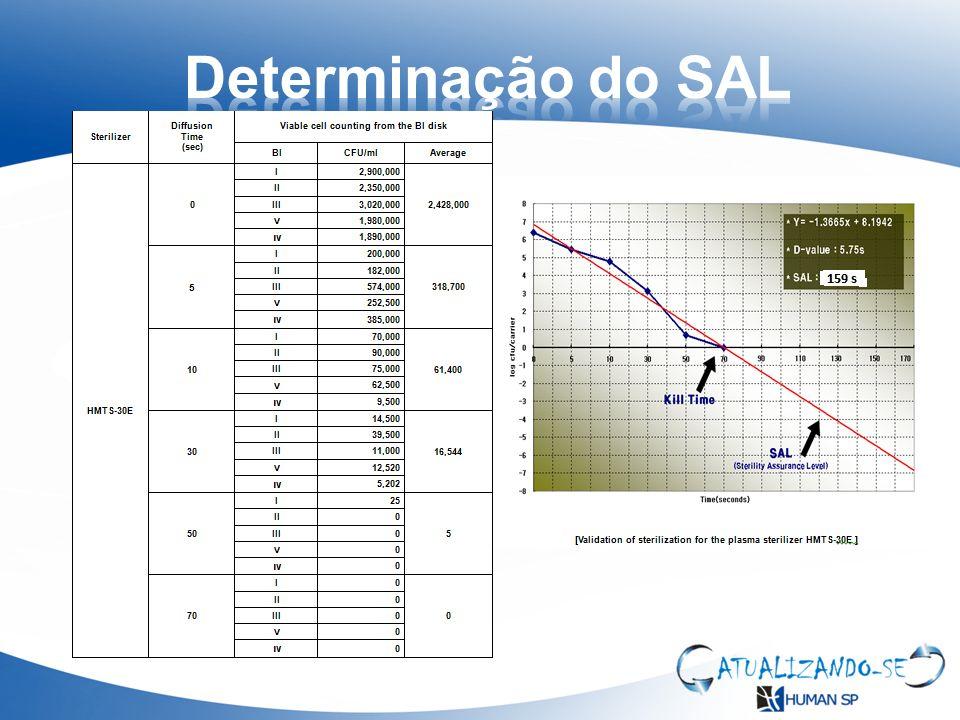 Determinação do SAL