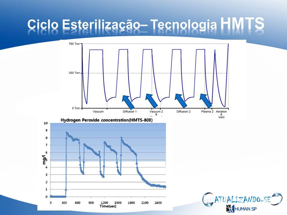 Ciclo Esterilização– Tecnologia HMTS