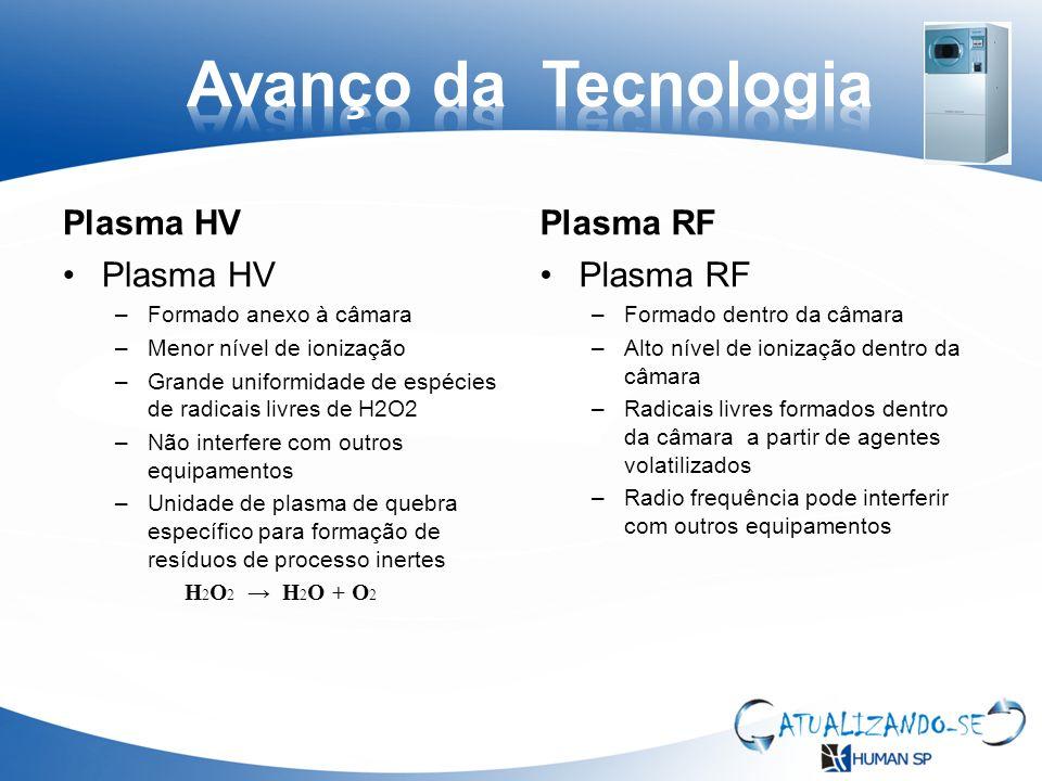 Avanço da Tecnologia Plasma HV Plasma RF Plasma HV Plasma RF