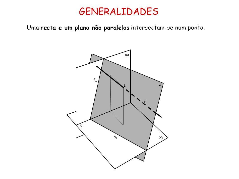 GENERALIDADES Uma recta e um plano não paralelos intersectam-se num ponto. x xz xy fα I α r hα