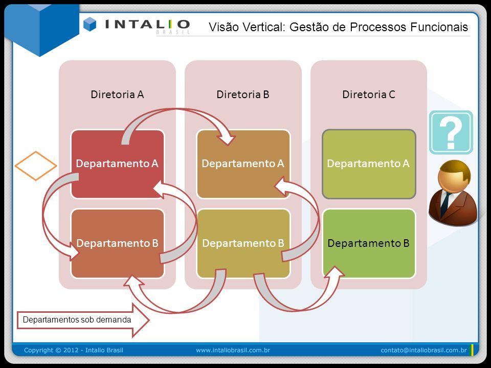 Visão Vertical: Gestão de Processos Funcionais