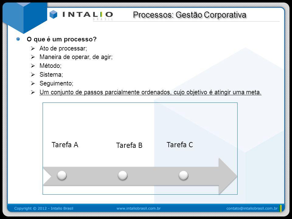 Processos: Gestão Corporativa