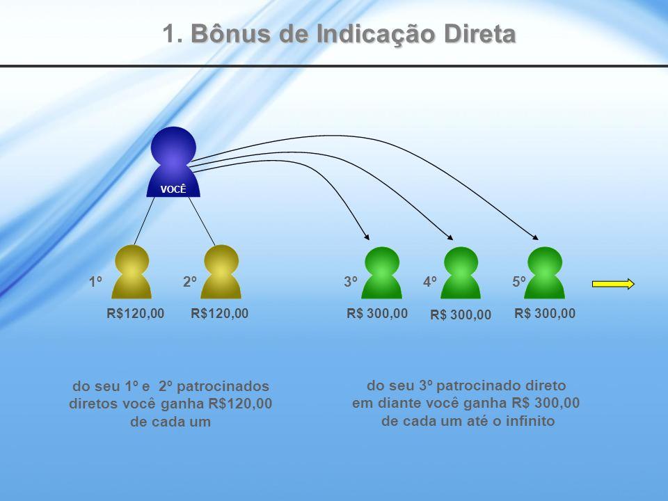 1. Bônus de Indicação Direta