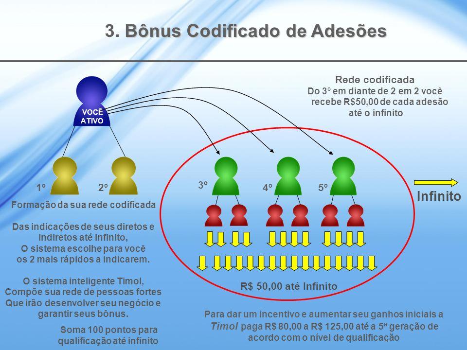 3. Bônus Codificado de Adesões