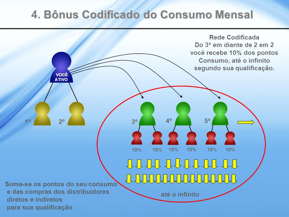 4. Bônus Codificado do Consumo Mensal
