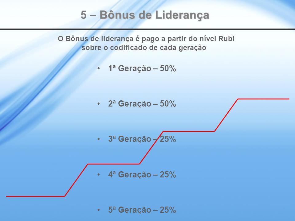 5 – Bônus de Liderança O Bônus de liderança é pago a partir do nível Rubi sobre o codificado de cada geração.