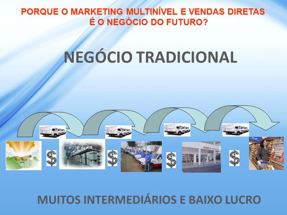 MUITOS INTERMEDIÁRIOS E BAIXO LUCRO