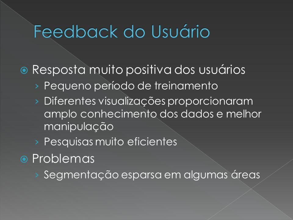Feedback do Usuário Resposta muito positiva dos usuários Problemas
