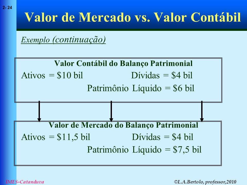 Valor de Mercado vs. Valor Contábil