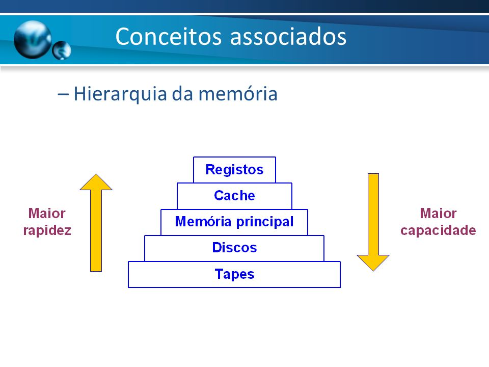 Conceitos associados Hierarquia da memória