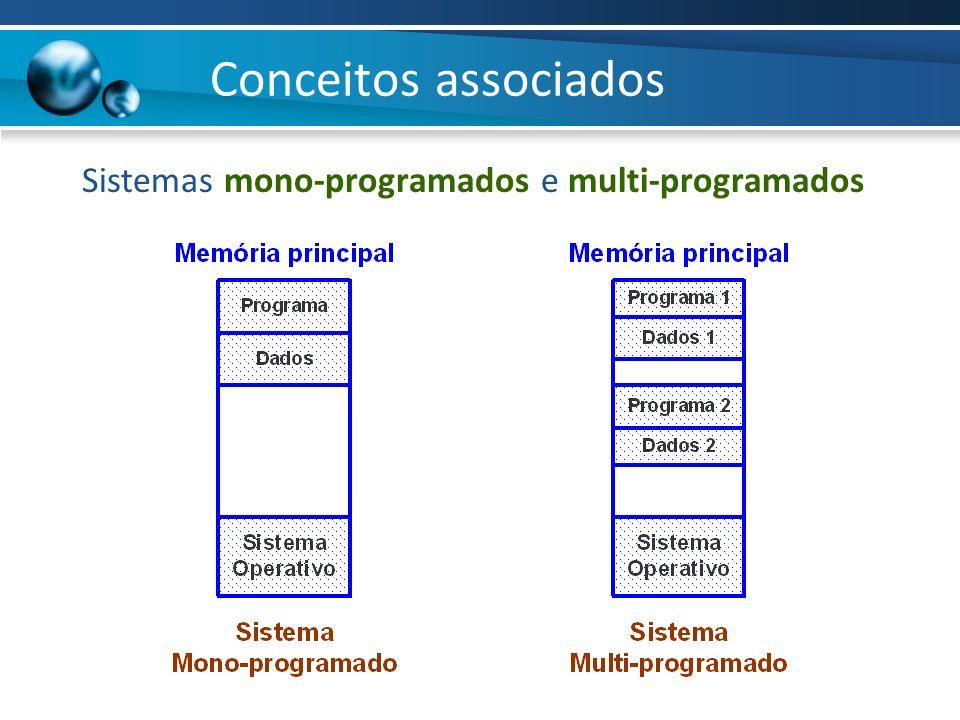 Conceitos associados Sistemas mono-programados e multi-programados