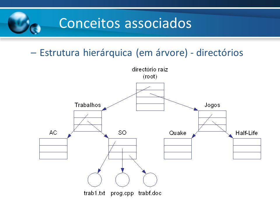 Conceitos associados Estrutura hierárquica (em árvore) - directórios