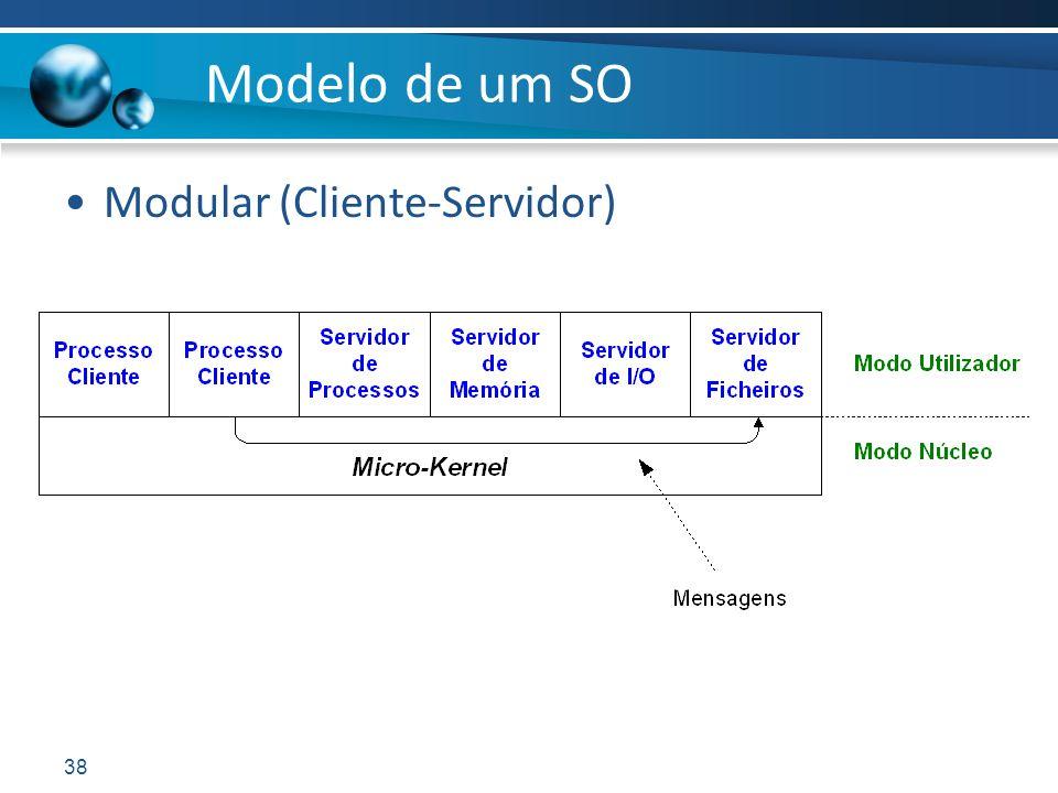 Modelo de um SO Modular (Cliente-Servidor)
