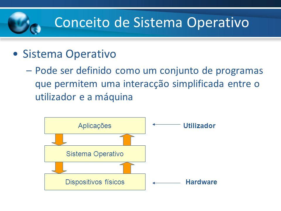 Conceito de Sistema Operativo