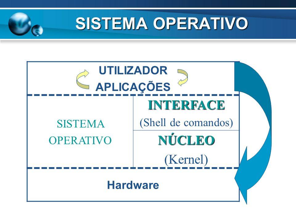 SISTEMA OPERATIVO INTERFACE NÚCLEO (Kernel) UTILIZADOR APLICAÇÕES